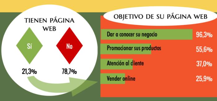 digitalizacion-agricultura-espana-infografia